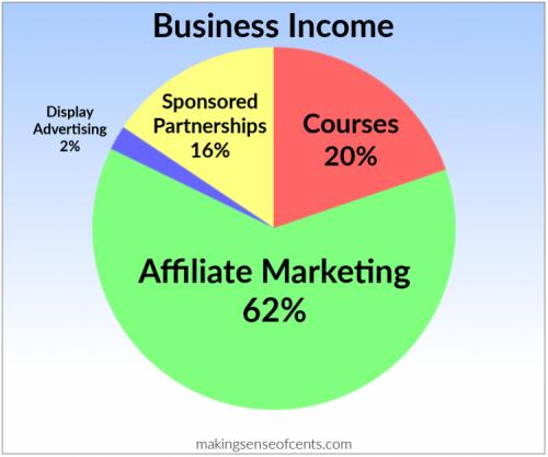 pénzkereset bloggal